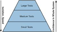 Testing type